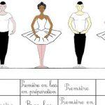 EcoleS de Danse – Les cinq positions
