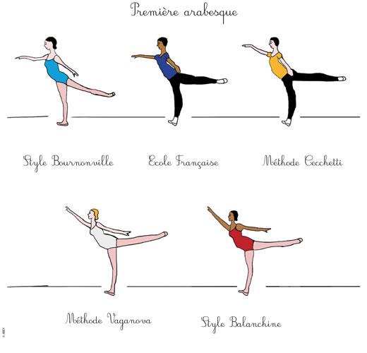 Ecoles de danse les arabesques danses avec la plume for Exercices barre danse classique