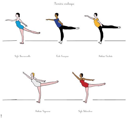 Ecoles de danse les arabesques danses avec la plume for Musique barre danse classique gratuite