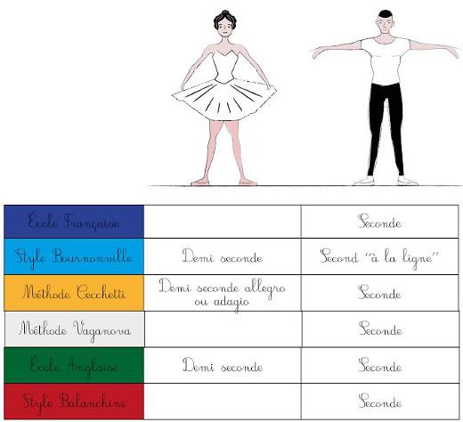 seconde-ecoles-de-danse-ok